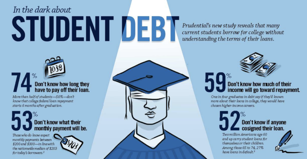 students loans the borrower is slave to Federal student loan debt can be discharged through a relatively simple process private loan debt, however, can shift to parents or other co-signers as the families of many deceased borrowers.